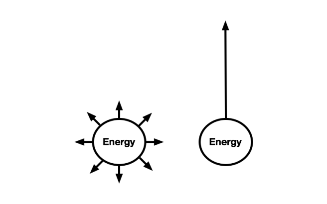 Essentialism Energy